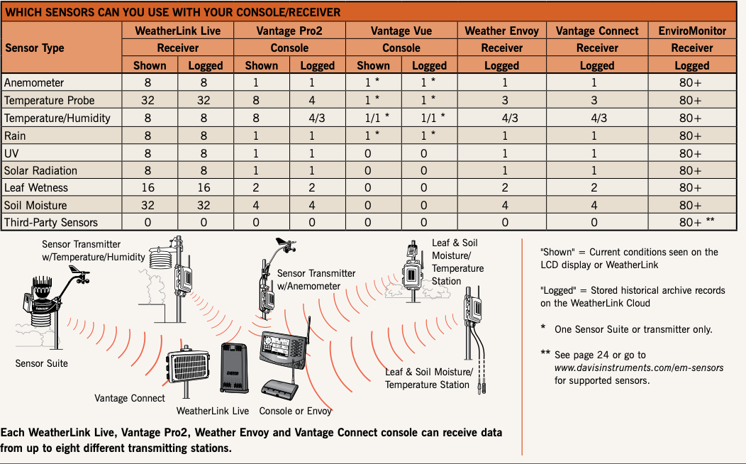 Davis Sensors Usage |WeatherStationary.com