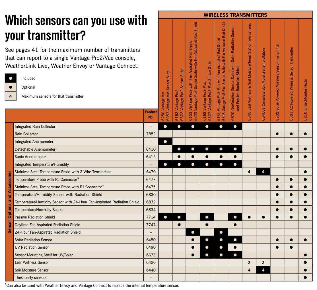 Davis Sensors Usage|WeatherStationary.com