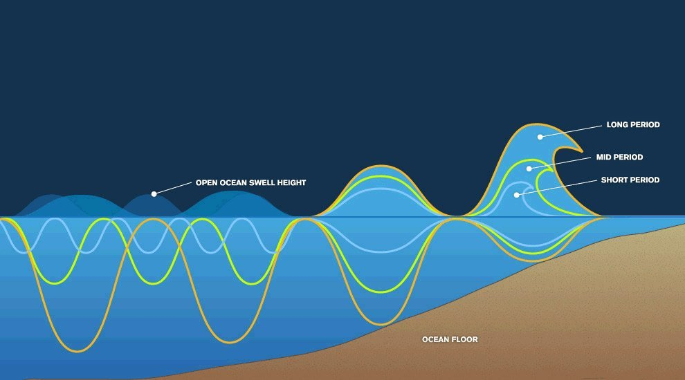 how wind makes the best waves | weatherstationary.com