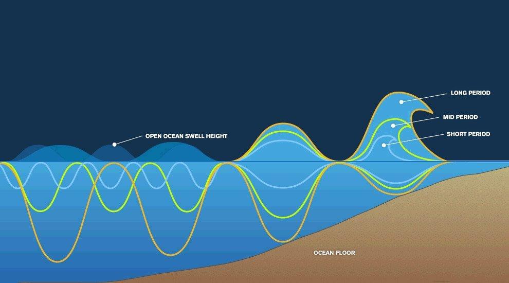 Basic Wave mechanics | weatherstationary.com