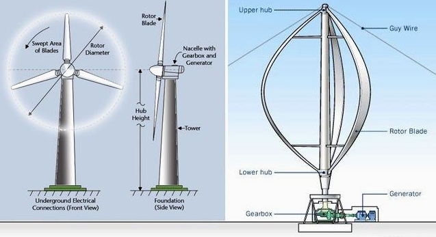 horizontal vs vertical wind turbines