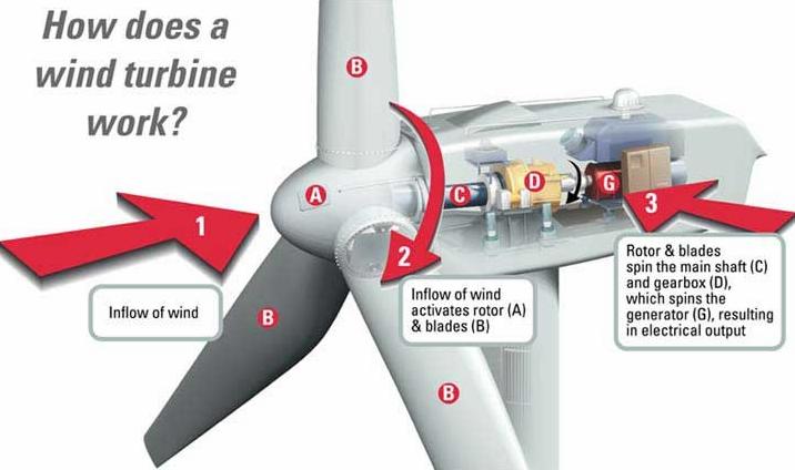 how does a wind turbine work   WeatherStationary.com