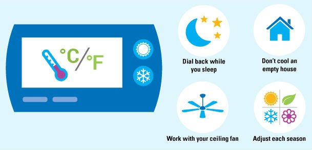 how-a-thermostat-save-energy