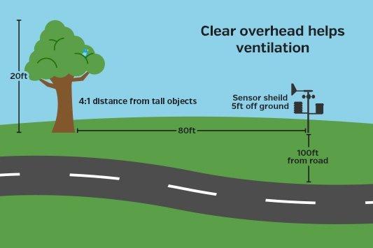 weather station setup diagram